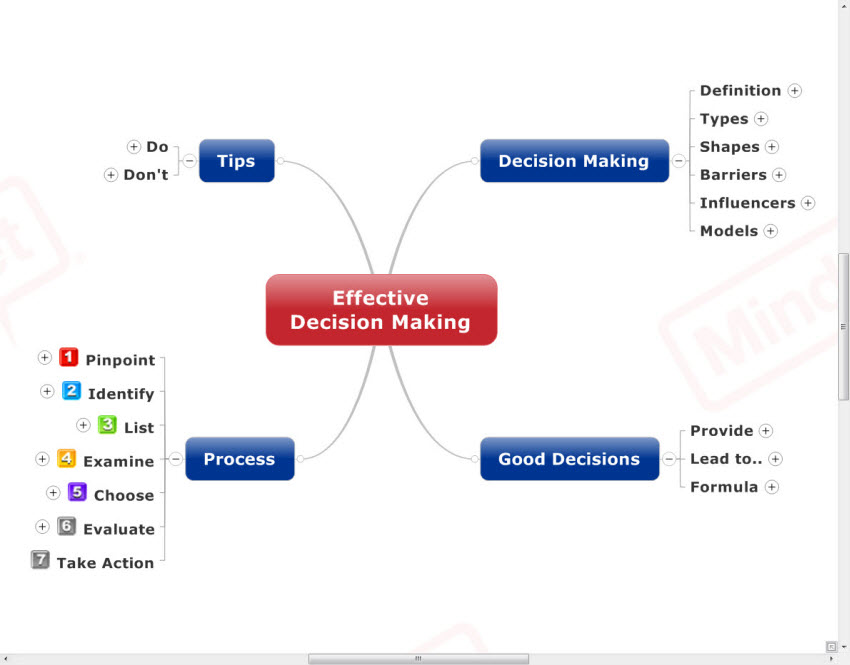 effective decision making essay Medical decision making and the importance of baseline risk  the purpose of  this essay is to demonstrate that br may affect the value that patients  when  should an effective treatment be used derivation of the threshold.