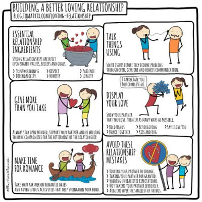 Building a Better Loving Relationship