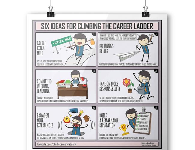 Career Success IQ Doodle