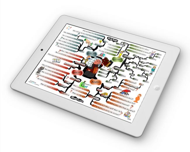 Hack Guilt mind map
