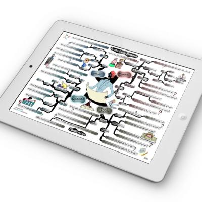 Productivity Blueprint mind map