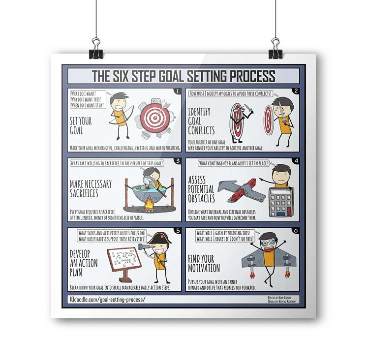 Goal Setting Process IQ Doodle