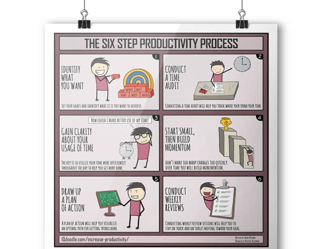 The Productivity Process IQ Doodle